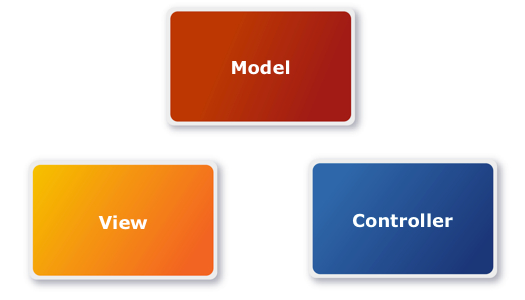 Model View Controller-Pattern