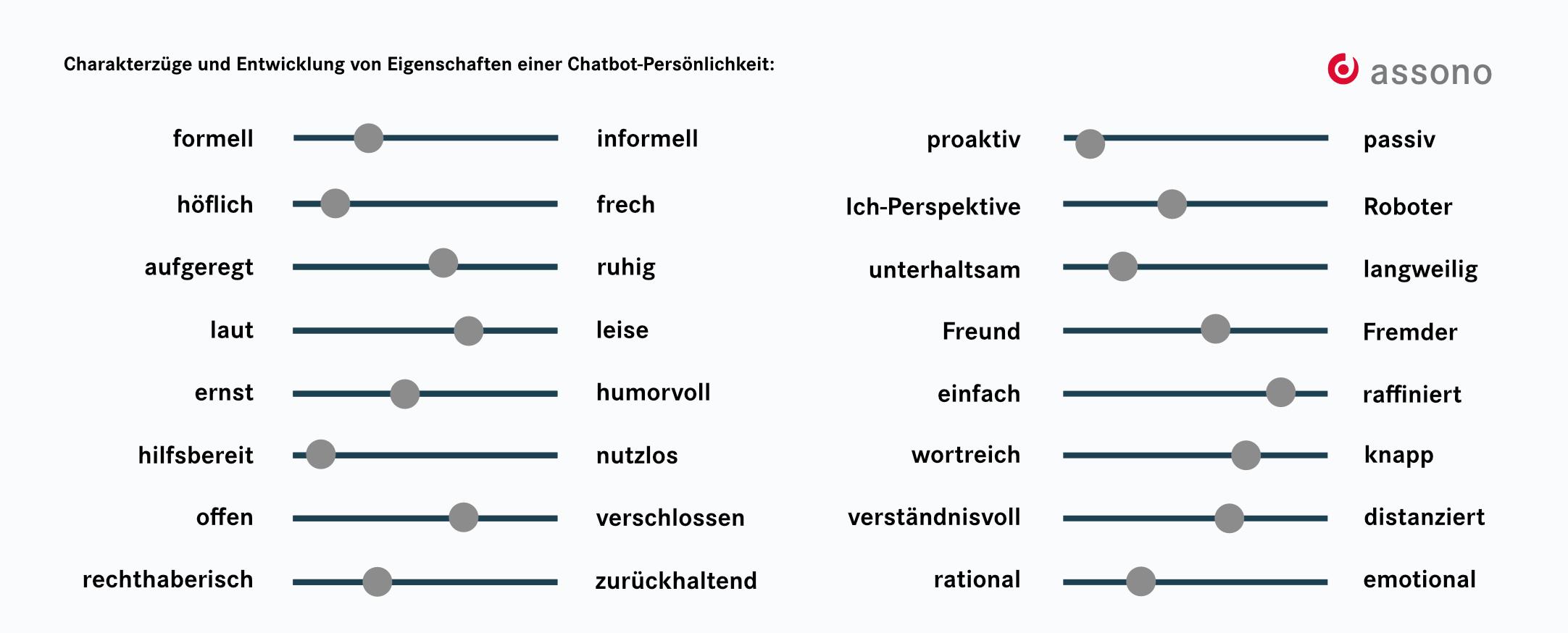 Charakterzüge und Entwicklung von Eigenschaften einer Chatbot-Persönlichkeit