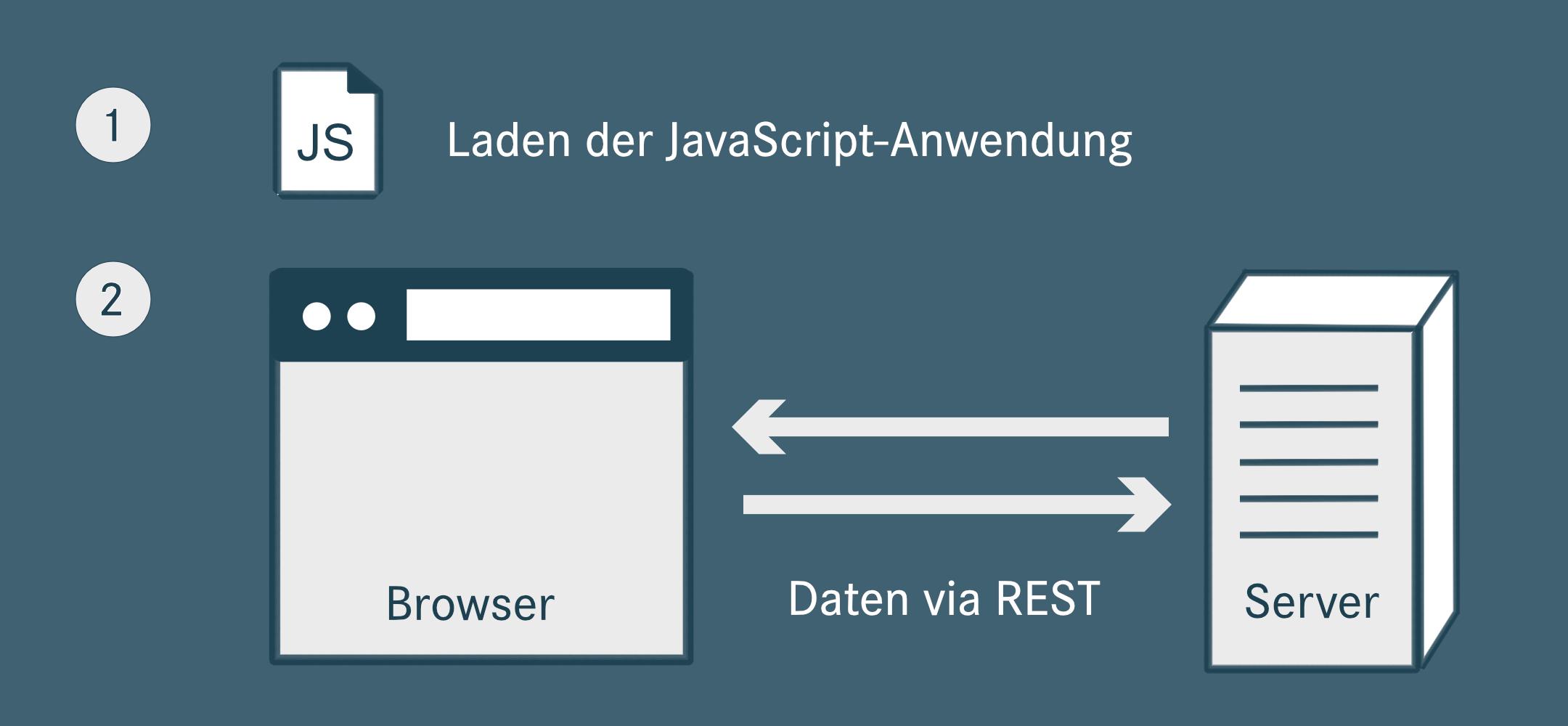 Datenaustausch via REST-Service, nachdem die Anwendung einmalig geladen worden ist.