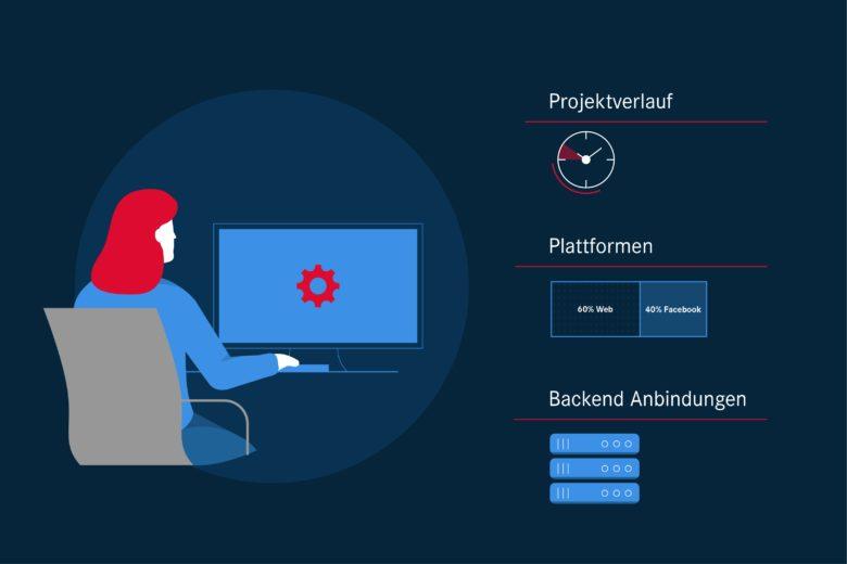 Workshops für Chatbot-Projekte: Was der Chatbot-Analyse-Workshop enthält: