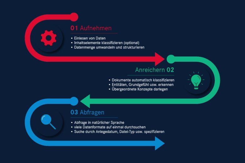 Für Unternehmen: Textanalyse mit Künstlicher Intelligenz: Einfacher Suchprozess nach Inhalten, welche durch KI mit zusätzlichen Informationen angereichert sind.