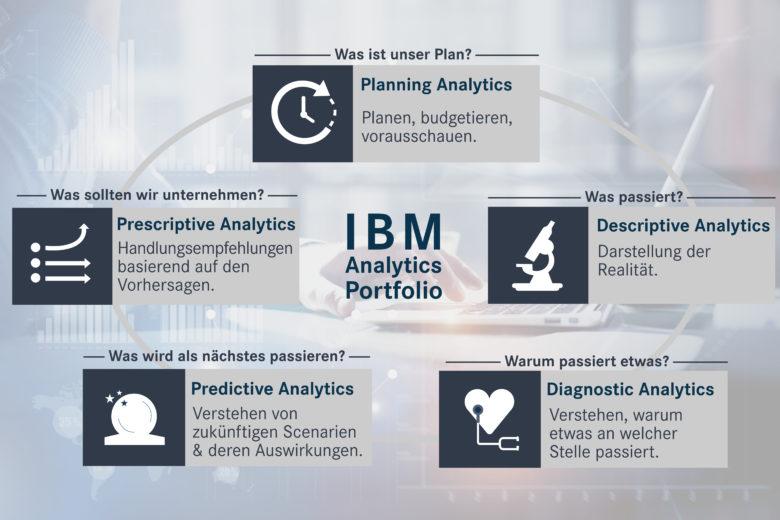 Business Analytics: Die 5 Bereiche von Business Analytics